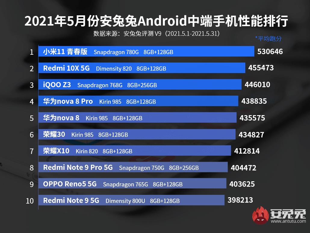 Los móviles gama media con mejor rendimiento de junio del 2021