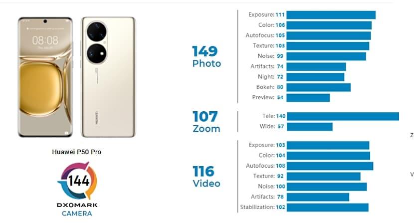 Análisis de cámara del Huawei P50 Pro