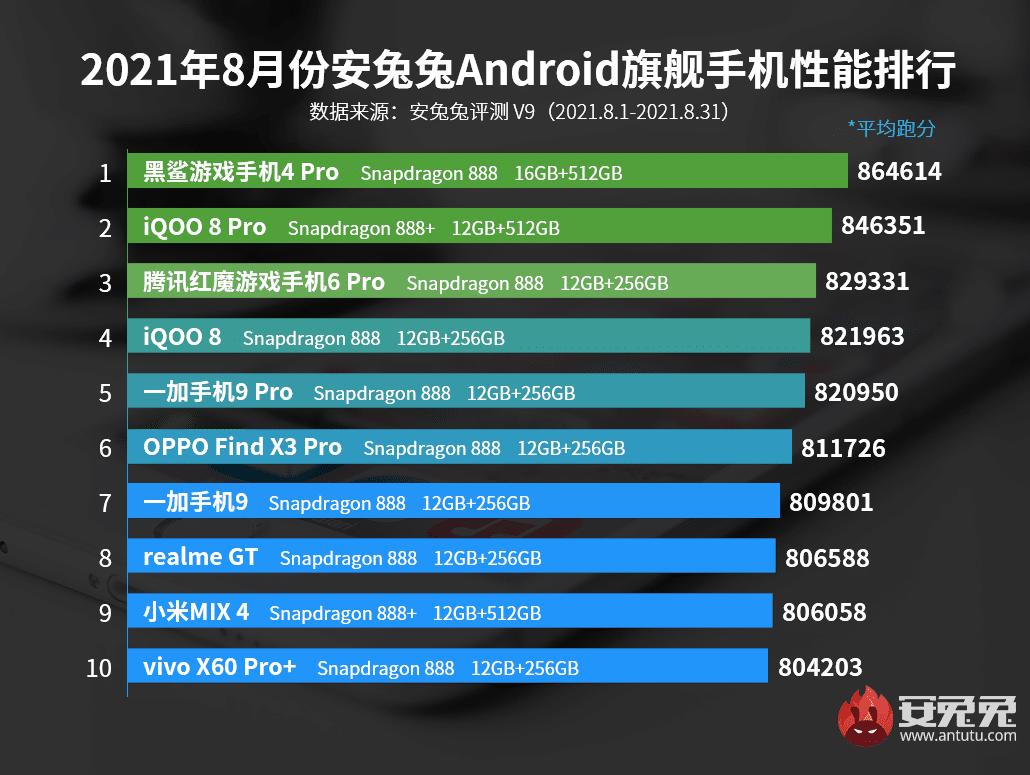 Los móviles gama alta con mejor rendimiento del momento