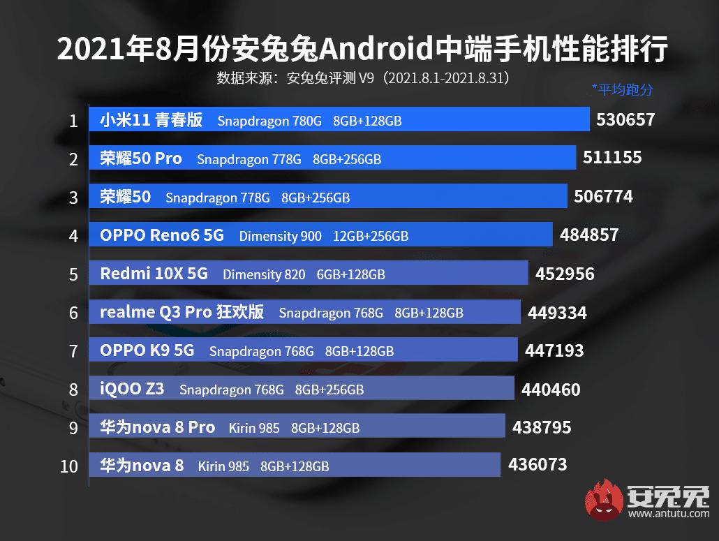 Los móviles gama media con mejor rendimiento del momento