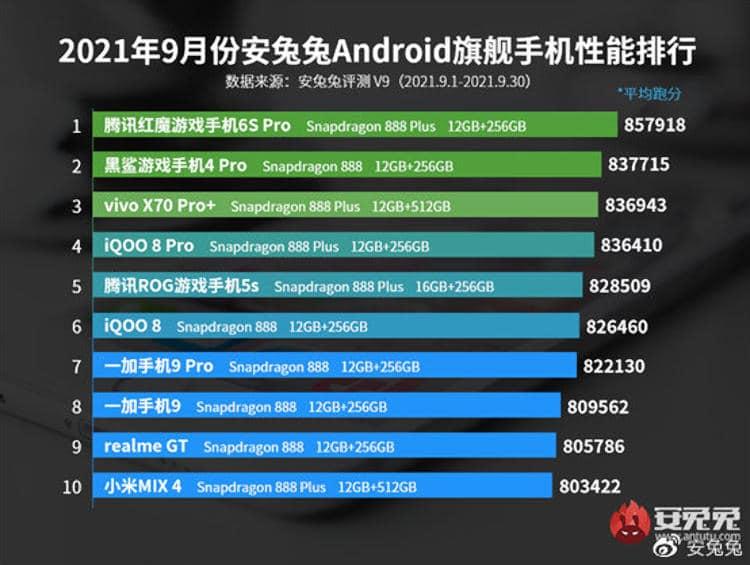 Los móviles gama alta con mejor rendimiento del momento, según Antutu