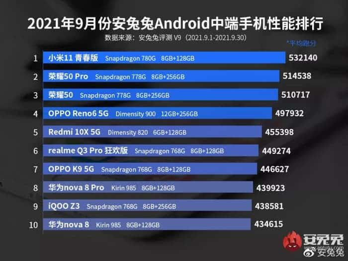 Los móviles gama media con mejor rendimiento del momento, según Antutu