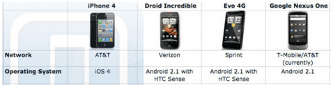 compa iphone4 nexus evo incredible 478x122 iPhone 4 VS Htc Evo VS Nexus One VS Droid Incredible