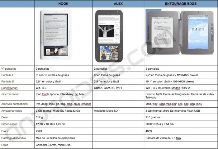 Comparativa de lectores de libros electrónicos