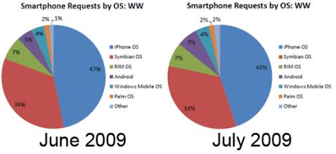 Android gana terreno en el mercado