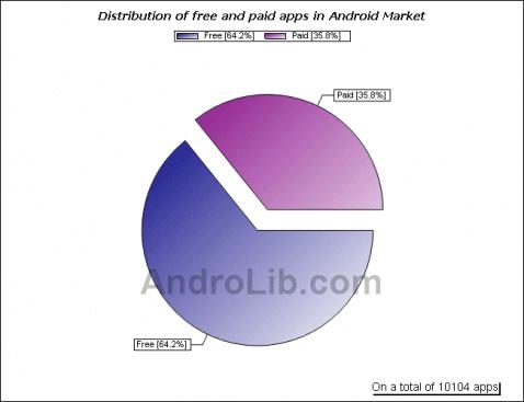 Estadisticas del Android Market