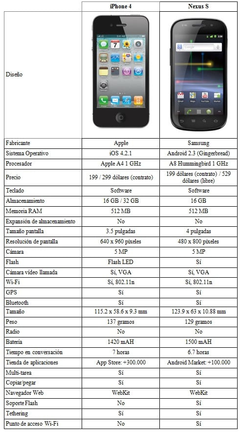 iphone 4 vs nexus s Comparativa: Google Nexus S vs iPhone 4