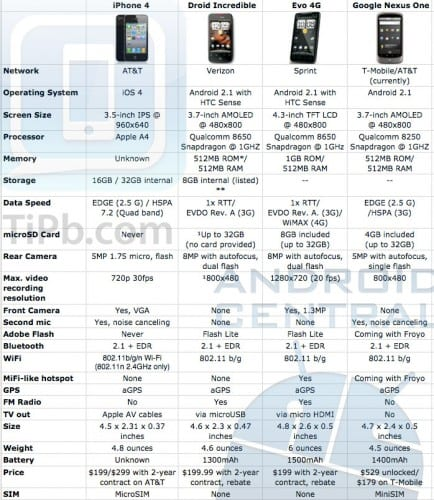iphone 4 vs android 434x500 iPhone 4 VS Htc Evo VS Nexus One VS Droid Incredible