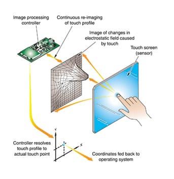 Diferencia entre pantallas capacitivas y resistivas