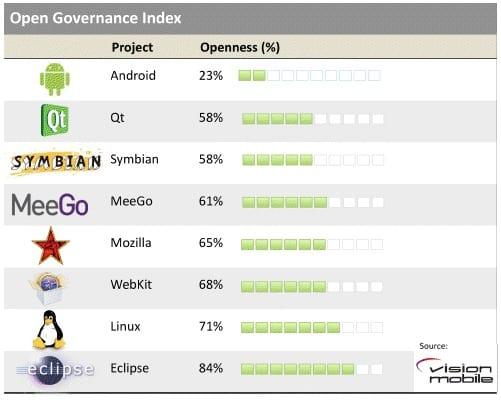 Android es el sistema más cerrado de los abiertos, según estudio de VisionMobile