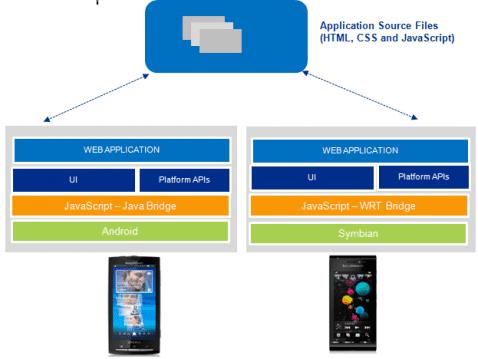 Crea aplicaciones para Android y Symbian con WebSDK